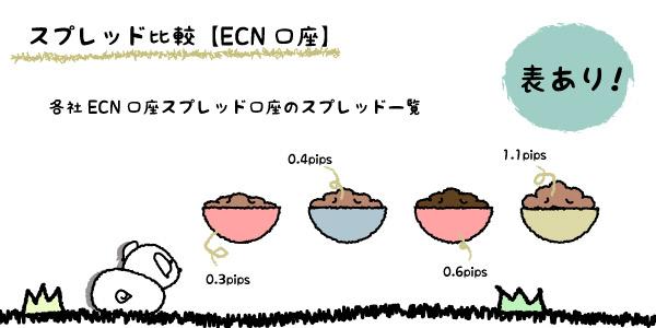 スプレッド比較【ECN口座】の画像