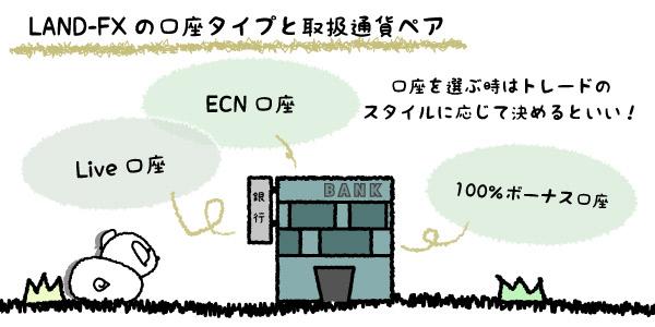 LAND-FXの口座タイプと取扱通貨ペアの画像