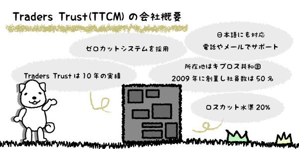 Traders-Trust(TTCM)の会社概要の画像