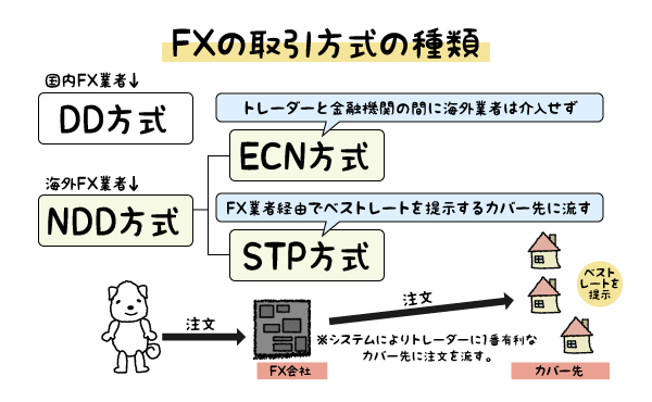 ECN方式とSTP方式の説明画像